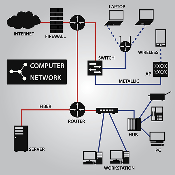 Managed Services- LAN connectivity