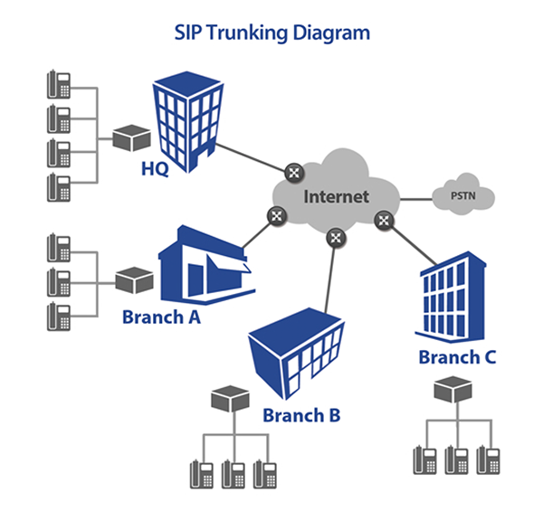 SIP Trunking Data Sheet